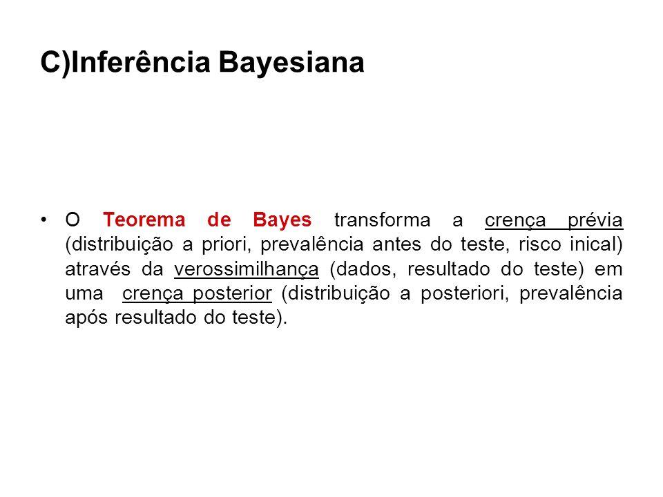 C)Inferência Bayesiana O Teorema de Bayes transforma a crença prévia (distribuição a priori, prevalência antes do teste, risco inical) através da vero