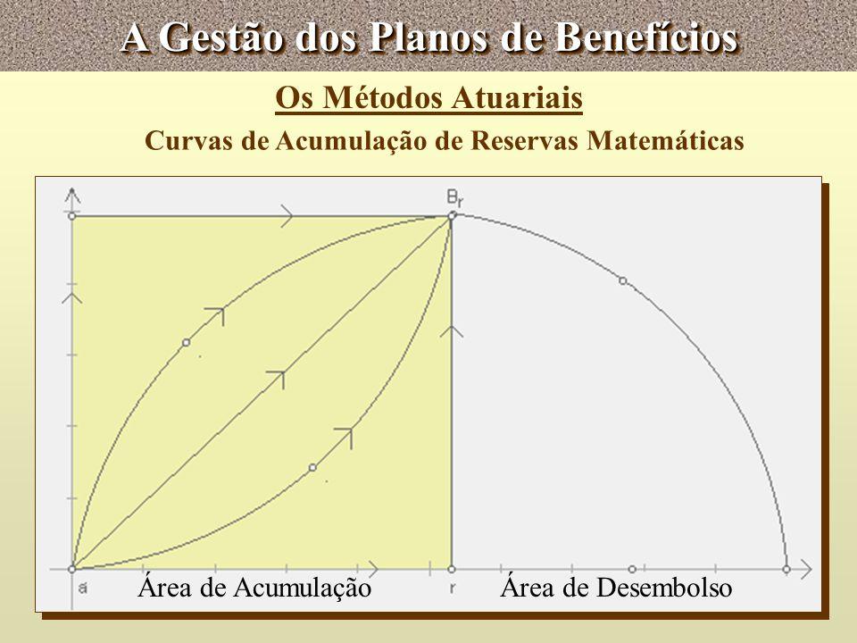 A Gestão dos Planos de Benefícios Os Métodos Atuariais Curvas de Acumulação de Reservas Matemáticas Área de AcumulaçãoÁrea de Desembolso