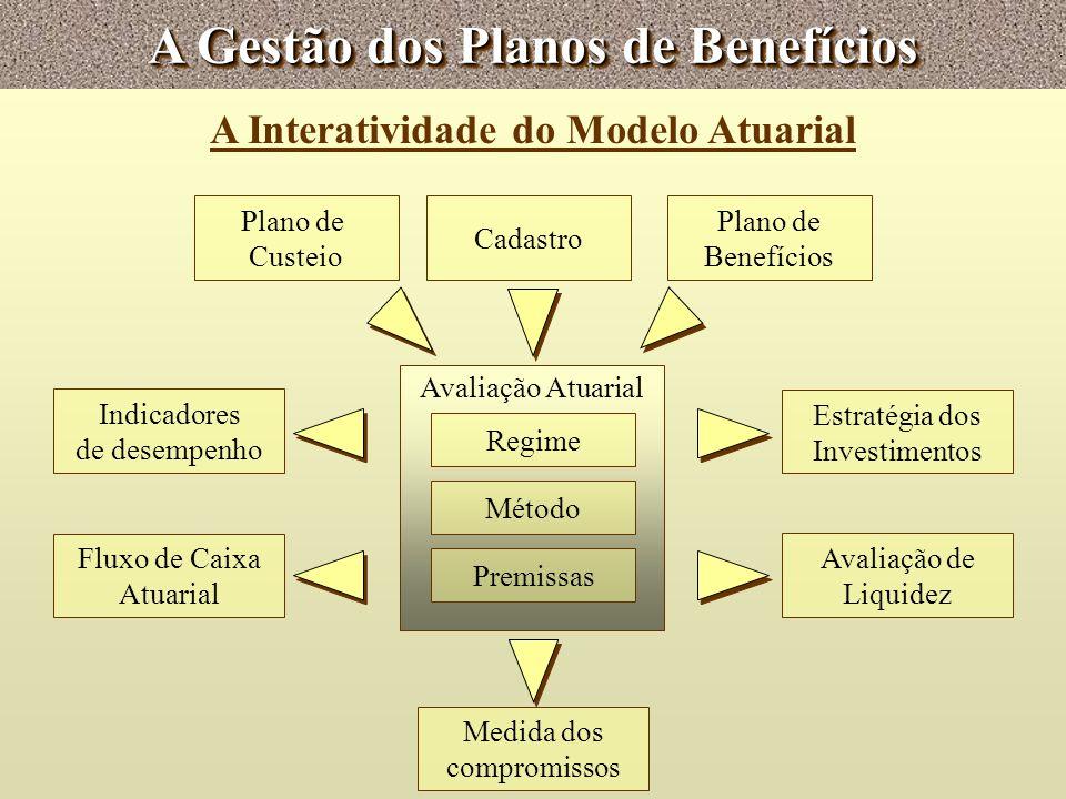 A Gestão dos Planos de Benefícios A Interatividade do Modelo Atuarial Premissas Método Avaliação Atuarial Cadastro Plano de Custeio Plano de Benefício