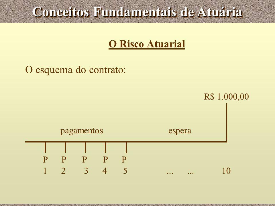 Conceitos Fundamentais de Atuária O Risco Atuarial O esquema do contrato: P P P P P 1 2 3 4 5...... 10 R$ 1.000,00 pagamentos espera