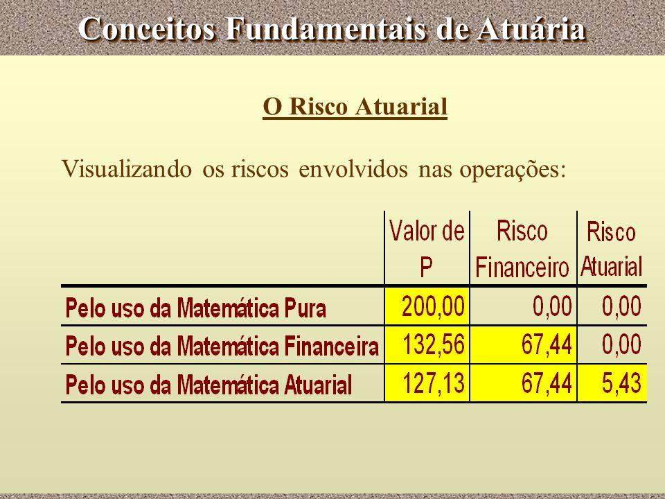 Conceitos Fundamentais de Atuária O Risco Atuarial Visualizando os riscos envolvidos nas operações: