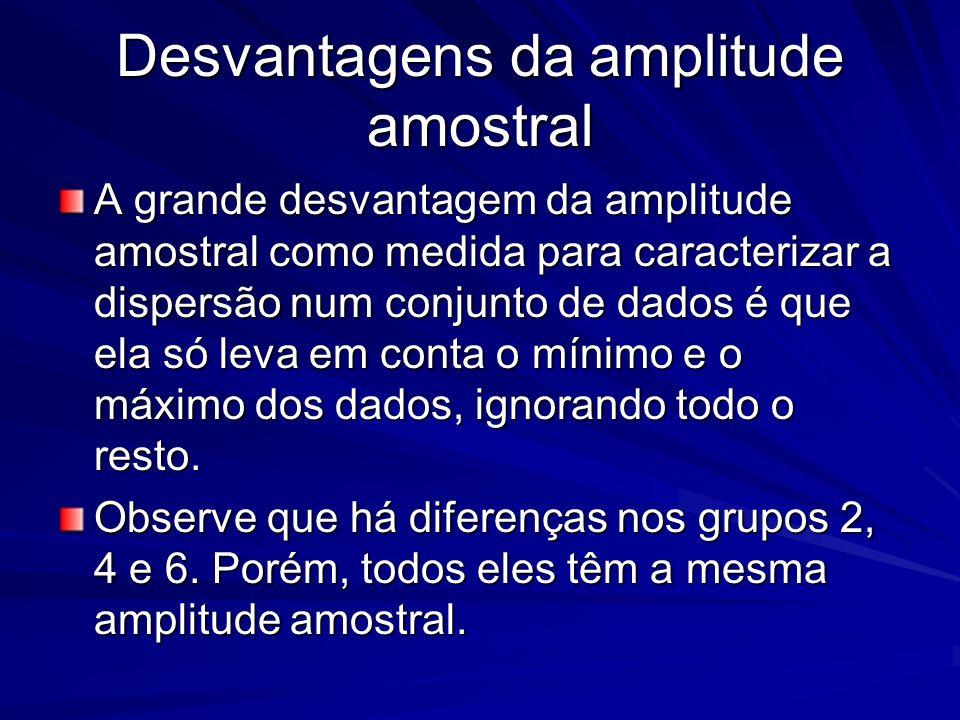 Desvantagens da amplitude amostral A grande desvantagem da amplitude amostral como medida para caracterizar a dispersão num conjunto de dados é que el