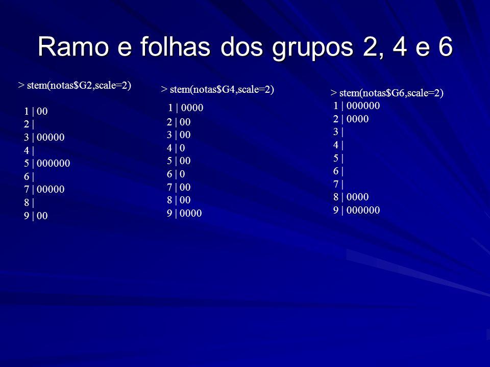 Ramo e folhas dos grupos 2, 4 e 6 > stem(notas$G4,scale=2) 1   0000 2   00 3   00 4   0 5   00 6   0 7   00 8   00 9   0000 > stem(notas$G6,scale=2) 1
