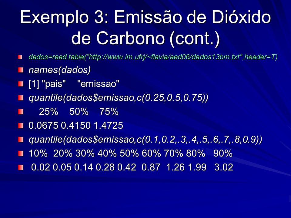 Exemplo 3: Emissão de Dióxido de Carbono (cont.) dados=read.table(http://www.im.ufrj/~flavia/aed06/dados13bm.txt