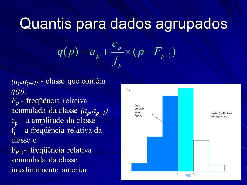 Quantis para dados agrupados (a p,a p+1 ) - classe que contém q(p); F p - freqüência relativa acumulada da classe (a p,a p+1 ) c p – a amplitude da cl