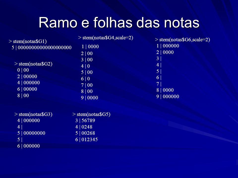 Variância de notas Neste exemplo, temos para os grupos, respectivamente, as variâncias (arredondadas para duas casas decimais): 0.00 5.47 0.63 9.58 1.11 13.89
