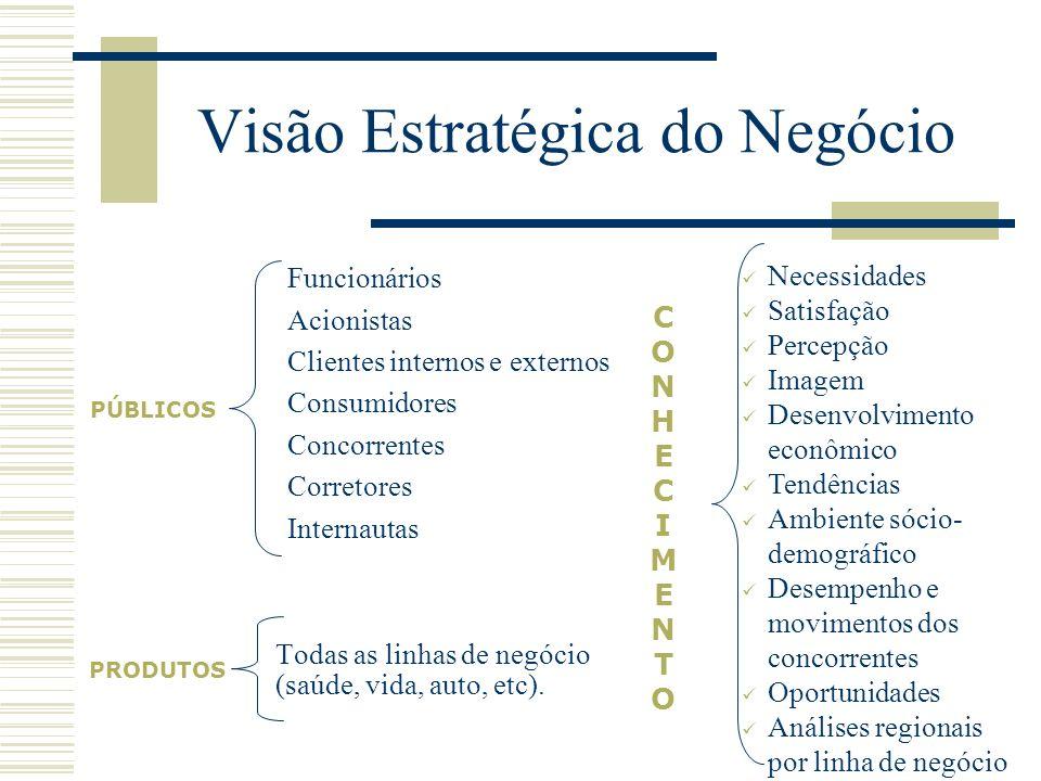 Visão Estratégica do Negócio Funcionários Acionistas Clientes internos e externos Consumidores Concorrentes Corretores Internautas Necessidades Satisf