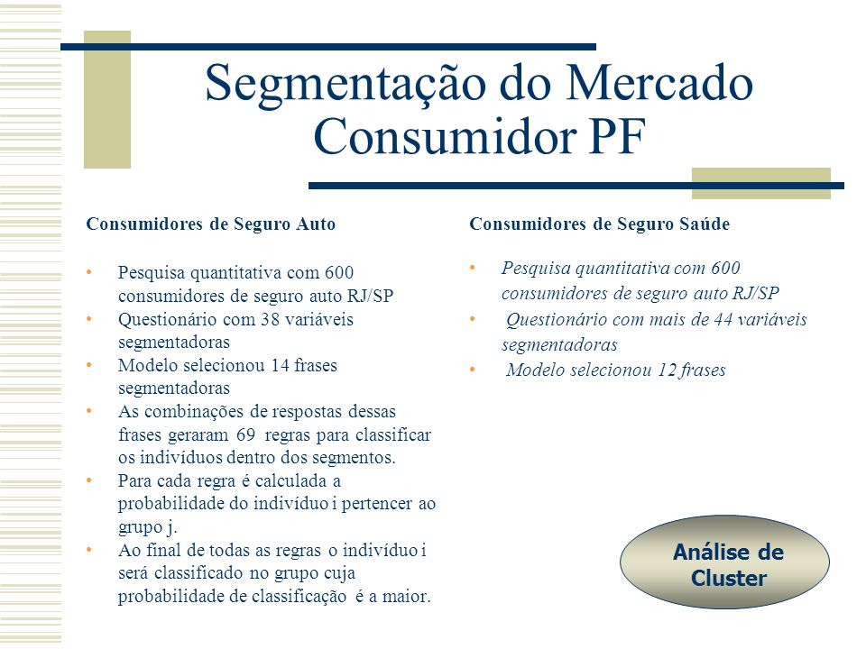 Segmentação do Mercado Consumidor PF Consumidores de Seguro Auto Pesquisa quantitativa com 600 consumidores de seguro auto RJ/SP Questionário com 38 v