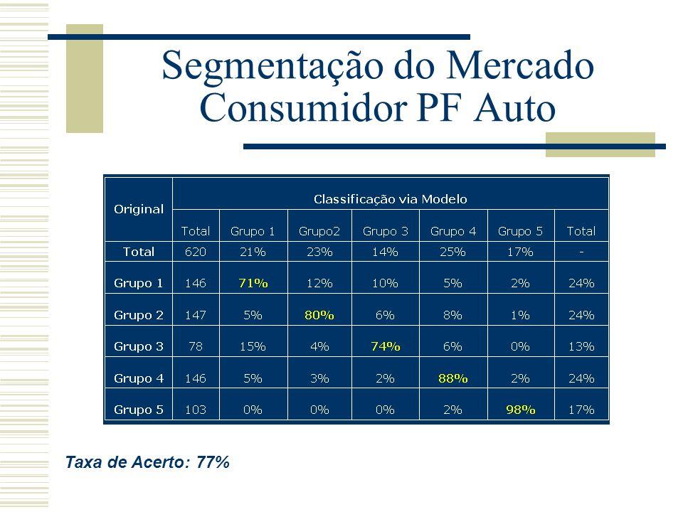 Segmentação do Mercado Consumidor PF Auto Taxa de Acerto: 77%