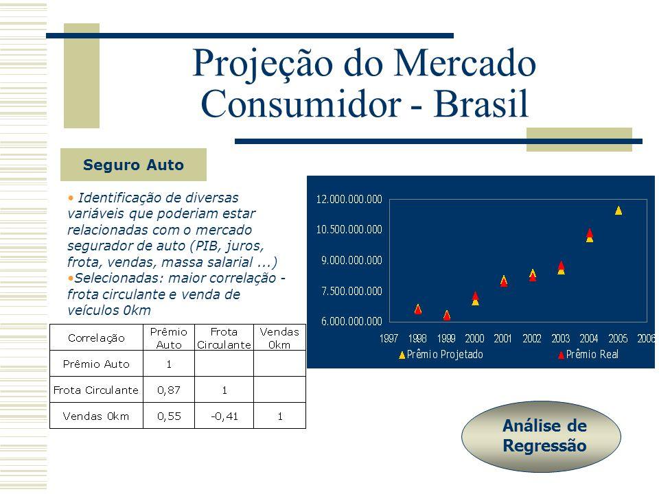 Projeção do Mercado Consumidor - Brasil Seguro Auto Identificação de diversas variáveis que poderiam estar relacionadas com o mercado segurador de auto (PIB, juros, frota, vendas, massa salarial...) Selecionadas: maior correlação - frota circulante e venda de veículos 0km Análise de Regressão