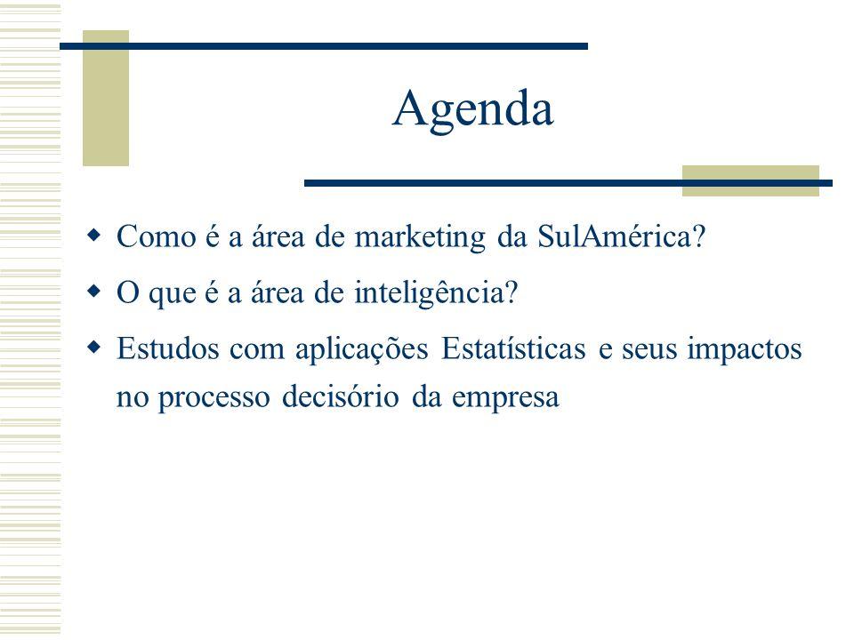 Agenda Como é a área de marketing da SulAmérica? O que é a área de inteligência? Estudos com aplicações Estatísticas e seus impactos no processo decis
