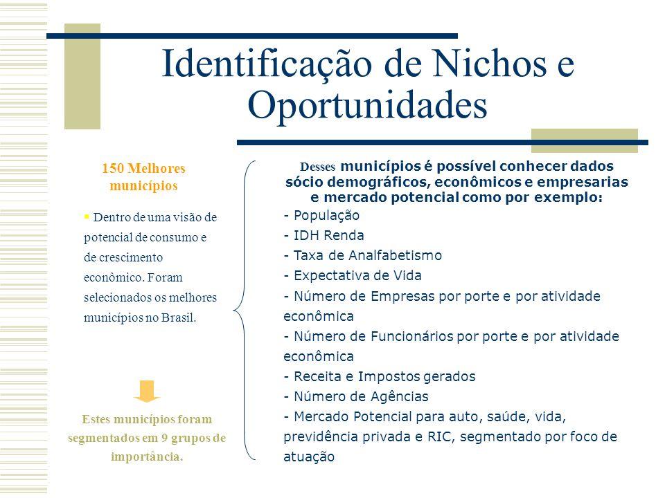 Desses municípios é possível conhecer dados sócio demográficos, econômicos e empresarias e mercado potencial como por exemplo: - População - IDH Renda