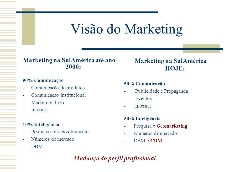 Visão do Marketing Marketing na SulAmérica até ano 2000: 90% Comunicação -Comunicação de produtos -Comunicação institucional -Marketing direto -Intern