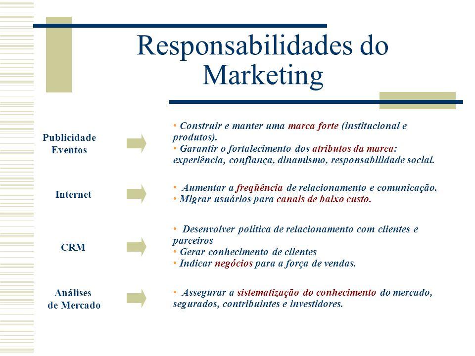Responsabilidades do Marketing Publicidade Eventos Construir e manter uma marca forte (institucional e produtos). Garantir o fortalecimento dos atribu