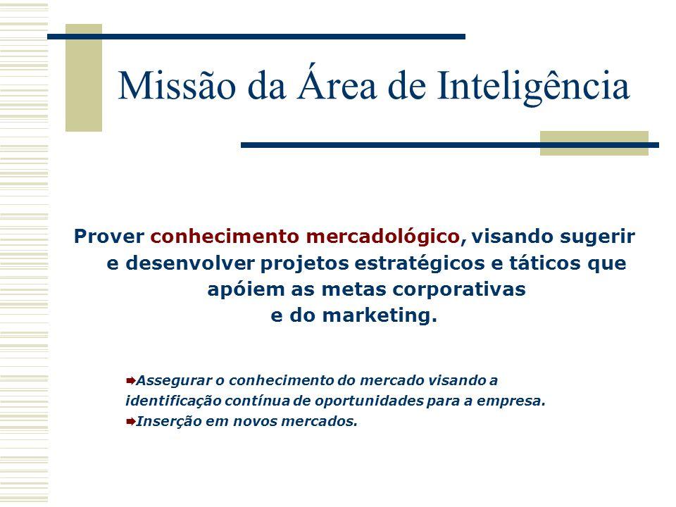 Missão da Área de Inteligência Prover conhecimento mercadológico, visando sugerir e desenvolver projetos estratégicos e táticos que apóiem as metas corporativas e do marketing.