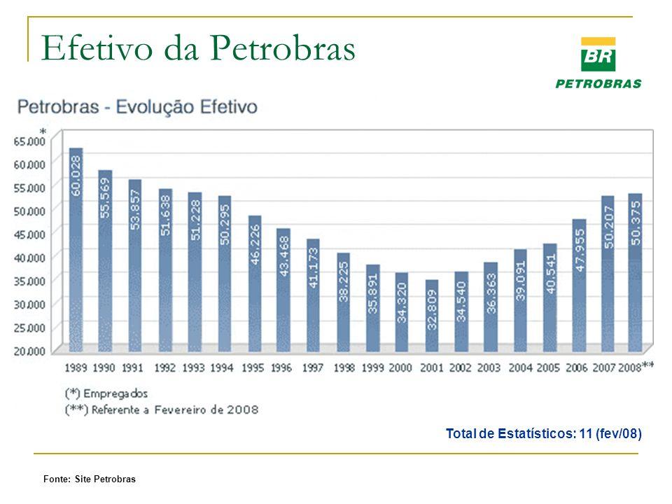 Efetivo da Petrobras Total de Estatísticos: 11 (fev/08) Fonte: Site Petrobras