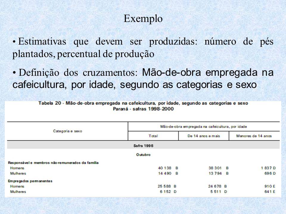 Exemplo Estimativas que devem ser produzidas: número de pés plantados, percentual de produção Definição dos cruzamentos: Mão-de-obra empregada na cafe