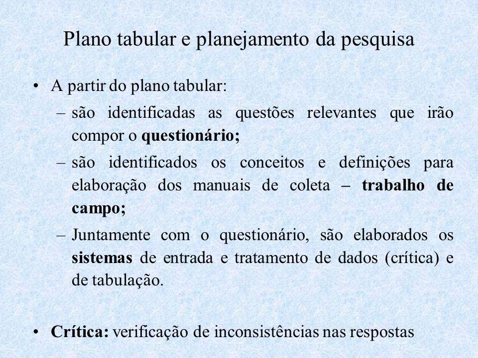 Plano tabular e planejamento da pesquisa A partir do plano tabular: –são identificadas as questões relevantes que irão compor o questionário; –são ide