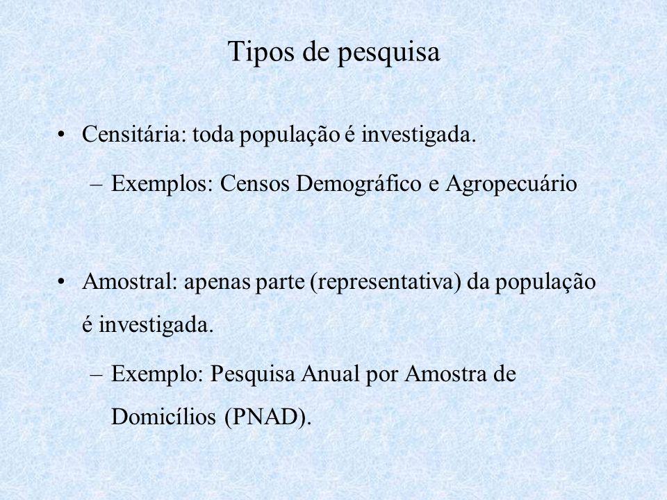 Tipos de pesquisa Censitária: toda população é investigada. –Exemplos: Censos Demográfico e Agropecuário Amostral: apenas parte (representativa) da po