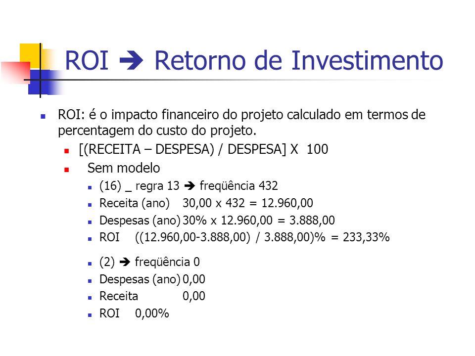 ROI Retorno de Investimento ROI: é o impacto financeiro do projeto calculado em termos de percentagem do custo do projeto. [(RECEITA – DESPESA) / DESP
