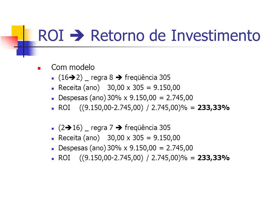 ROI Retorno de Investimento Com modelo (16 2) _ regra 8 freqüência 305 Receita (ano)30,00 x 305 = 9.150,00 Despesas (ano)30% x 9.150,00 = 2.745,00 ROI