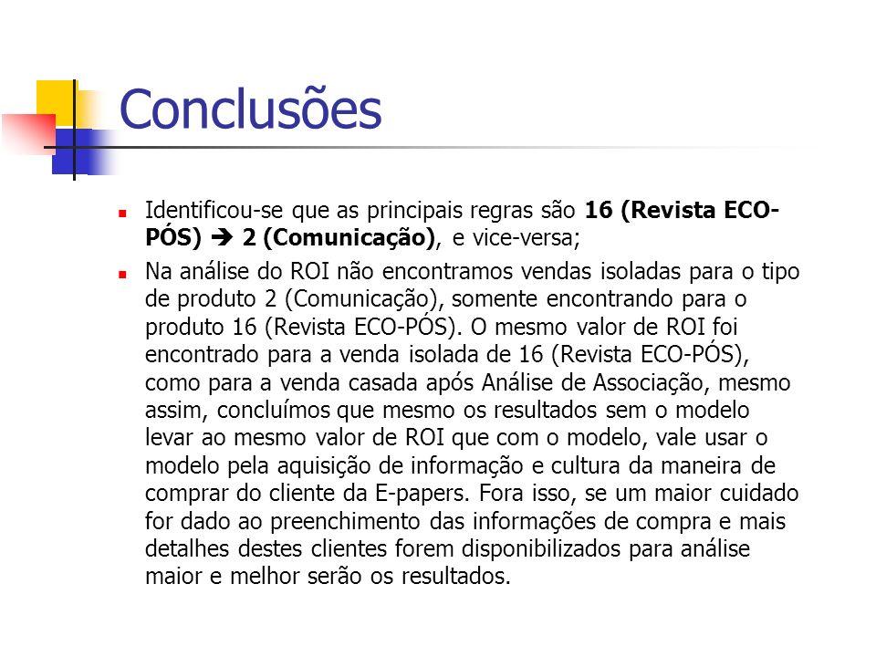 Conclusões Identificou-se que as principais regras são 16 (Revista ECO- PÓS) 2 (Comunicação), e vice-versa; Na análise do ROI não encontramos vendas i