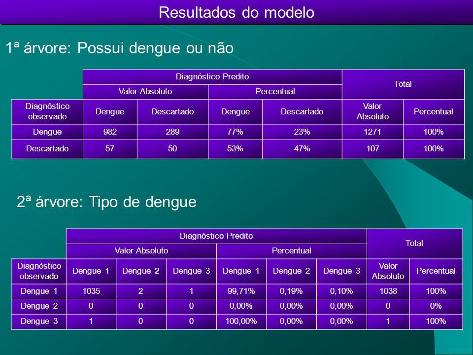 Resultados do modelo 1ª árvore: Possui dengue ou não 2ª árvore: Tipo de dengue Diagnóstico Predito Total Valor AbsolutoPercentual Diagnóstico observad
