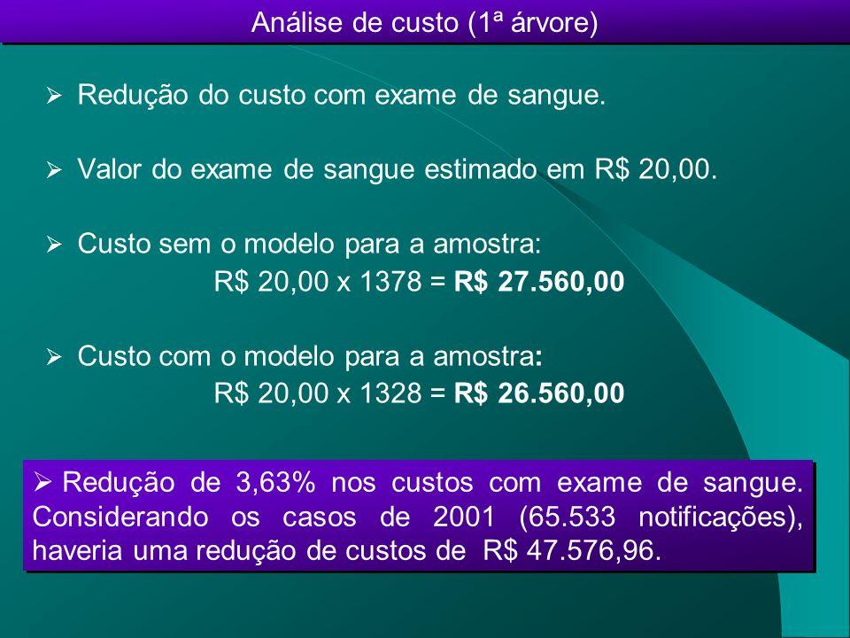 Redução do custo com exame de sangue. Valor do exame de sangue estimado em R$ 20,00. Custo sem o modelo para a amostra: R$ 20,00 x 1378 = R$ 27.560,00