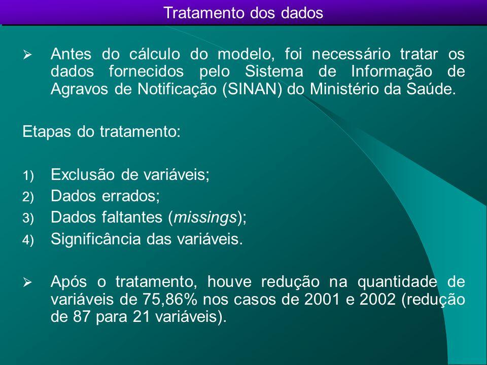 DENGUE ANO VACINADO FEBRE LAÇO CEFALEIA EXANTEMA PROSTRAÇÃO MIALGIA NAUSEAS ARTRALGIA EPISTAXE PETEQUIAS GENGIVO PLEURAL ABDOMINAL HEPATO CHOQUE ASCITE DOR Variável resposta: ID_DG_NOT (Diagnóstico Dengue) Variáveis preditivas (dados clínicos): Variáveis dos bancos de dados 2001-2002 após o tratamento