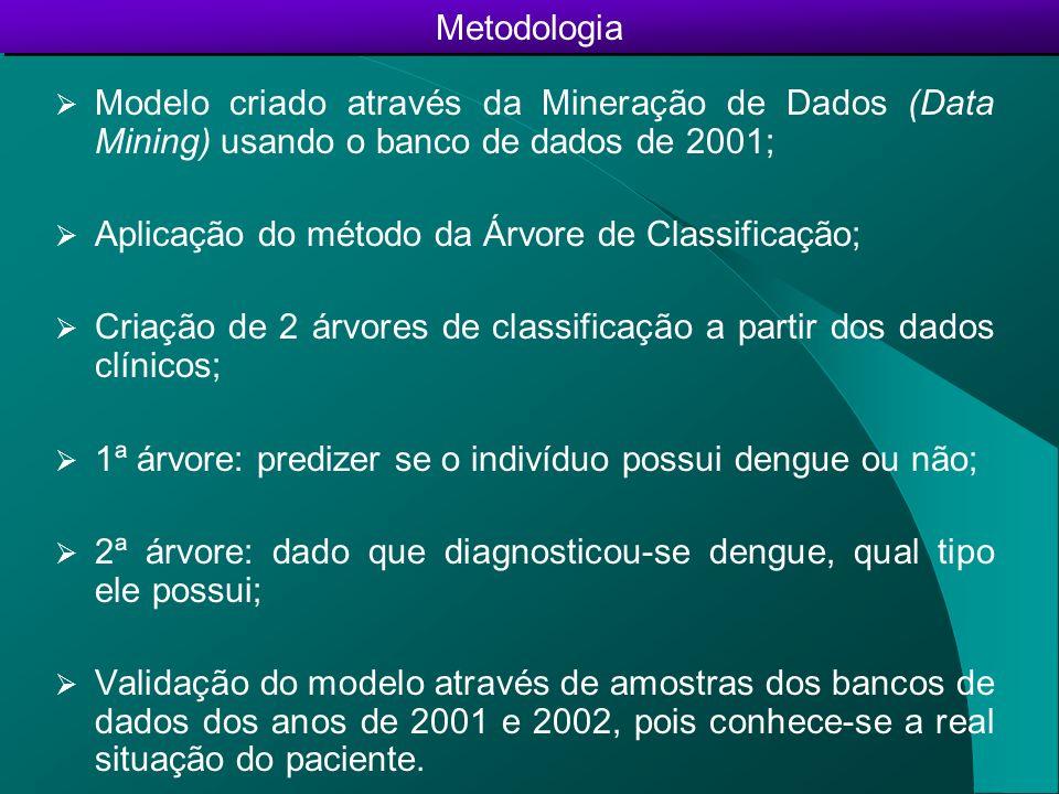 Modelo criado através da Mineração de Dados (Data Mining) usando o banco de dados de 2001; Aplicação do método da Árvore de Classificação; Criação de