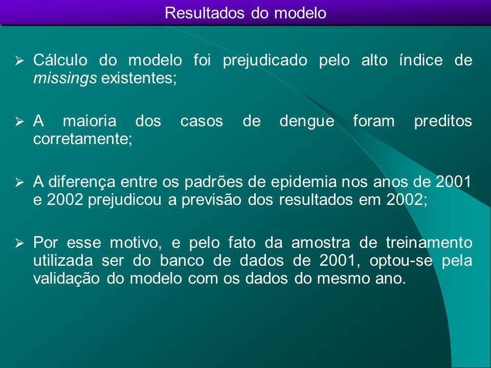 Resultados do modelo Cálculo do modelo foi prejudicado pelo alto índice de missings existentes; A maioria dos casos de dengue foram preditos corretame