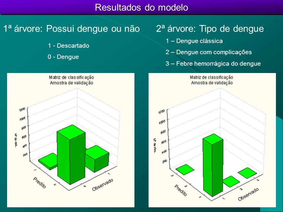 Resultados do modelo 1ª árvore: Possui dengue ou não 2ª árvore: Tipo de dengue Diagnóstico Predito Total Valor AbsolutoPercentual Diagnóstico observado DengueDescartadoDengueDescartado Valor Absoluto Percentual Dengue98228977%23%1271100% Descartado575053%47%107100% Diagnóstico Predito Total Valor AbsolutoPercentual Diagnóstico observado Dengue 1Dengue 2Dengue 3Dengue 1Dengue 2Dengue 3 Valor Absoluto Percentual Dengue 110352199,71%0,19%0,10%1038100% Dengue 20000,00% 00% Dengue 3100100,00%0,00% 1100%