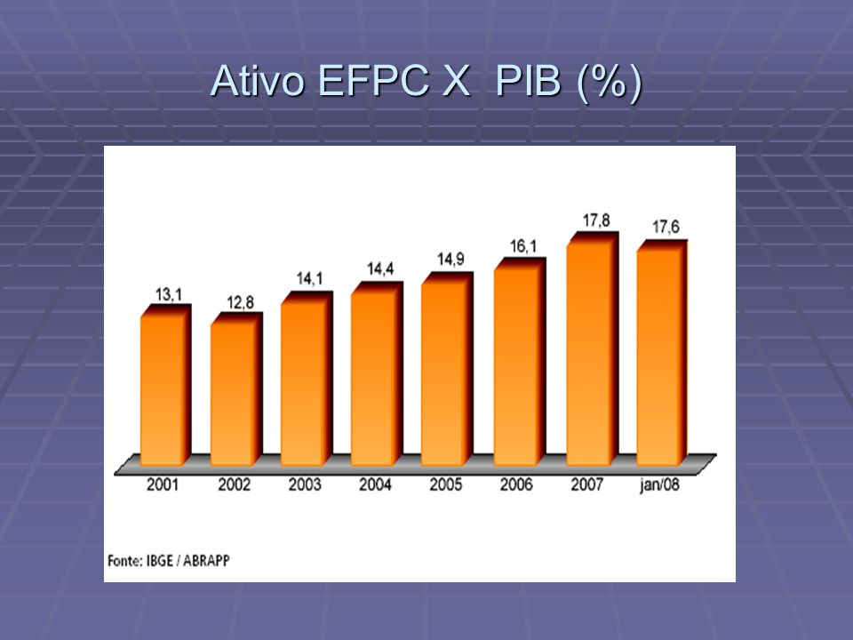 Ativo EFPC X PIB (%)