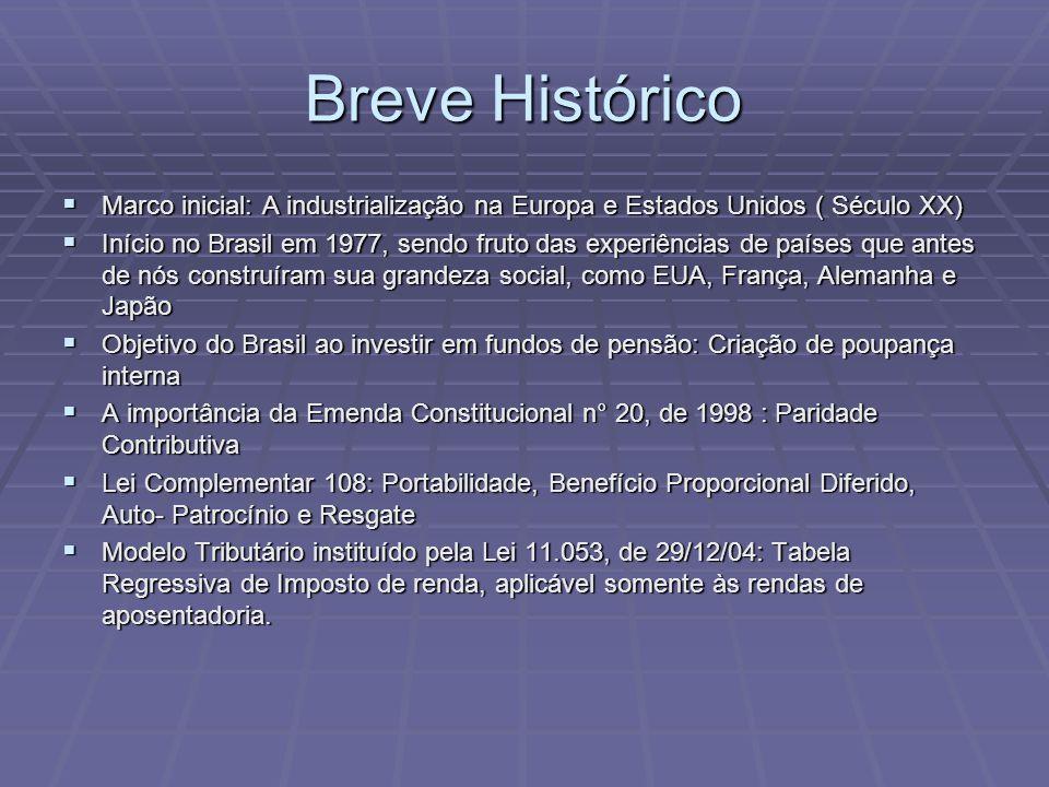 Breve Histórico Marco inicial: A industrialização na Europa e Estados Unidos ( Século XX) Marco inicial: A industrialização na Europa e Estados Unidos