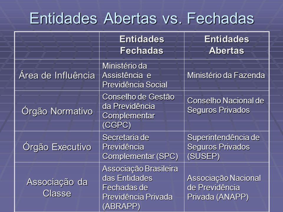 Entidades Abertas vs. Fechadas Entidades Fechadas Entidades Abertas Área de Influência Ministério da Assistência e Previdência Social Ministério da Fa