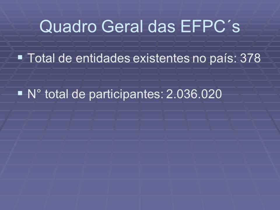 Quadro Geral das EFPC´s Total de entidades existentes no país: 378 N° total de participantes: 2.036.020