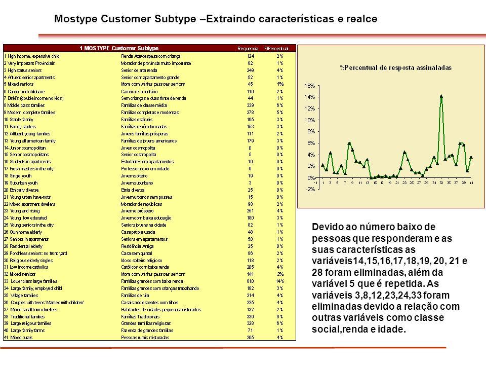 Mostype Customer Subtype –Extraindo características e realce Devido ao número baixo de pessoas que responderam e as suas características as variáveis14,15,16,17,18,19, 20, 21 e 28 foram eliminadas, além da variável 5 que é repetida.