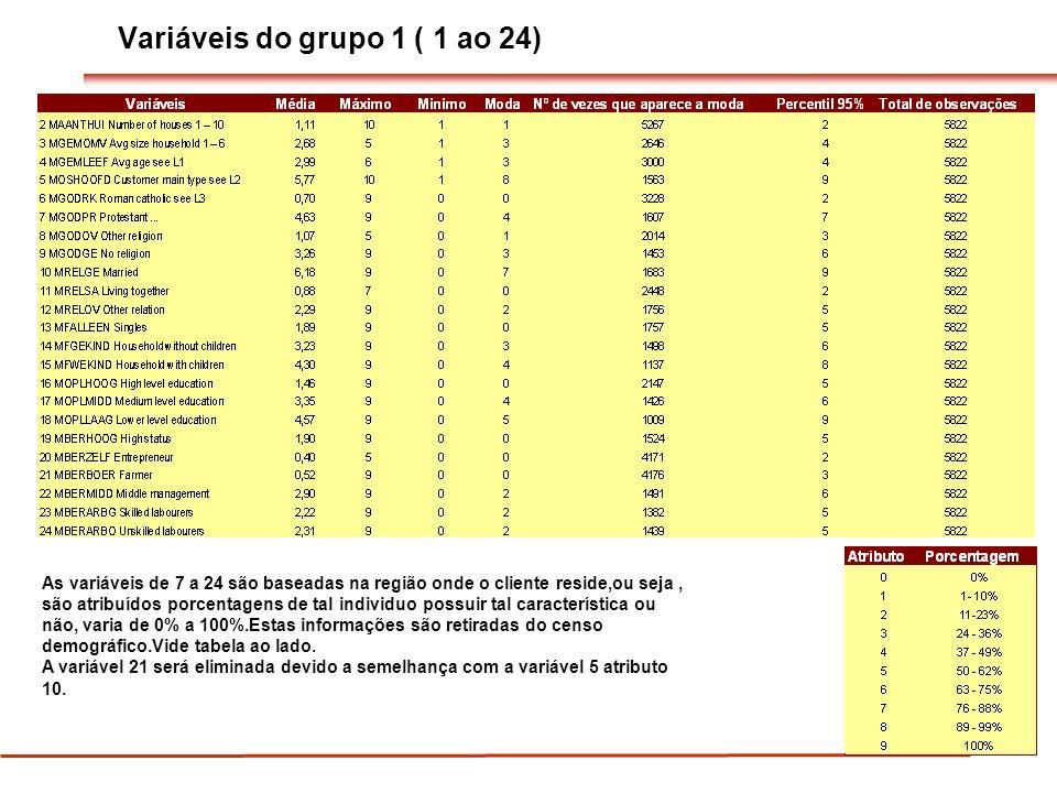 Variáveis do grupo 1 ( 1 ao 24) As variáveis de 7 a 24 são baseadas na região onde o cliente reside,ou seja, são atribuídos porcentagens de tal indivi