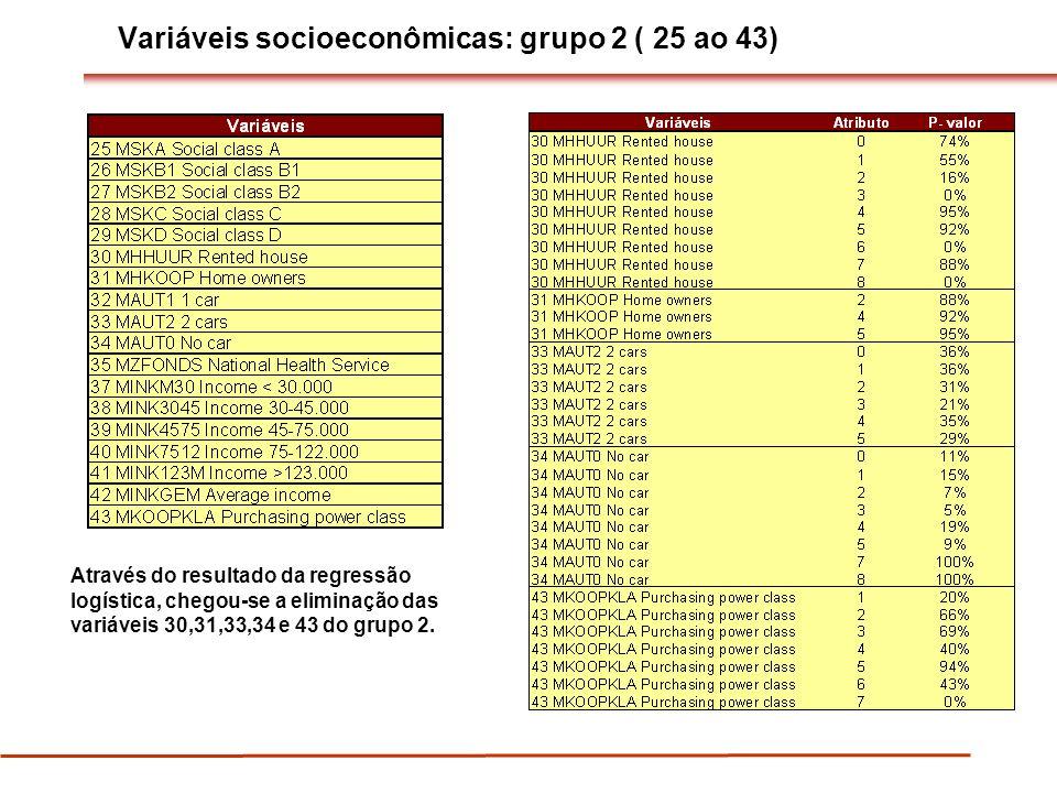 Variáveis socioeconômicas: grupo 2 ( 25 ao 43) Através do resultado da regressão logística, chegou-se a eliminação das variáveis 30,31,33,34 e 43 do grupo 2.