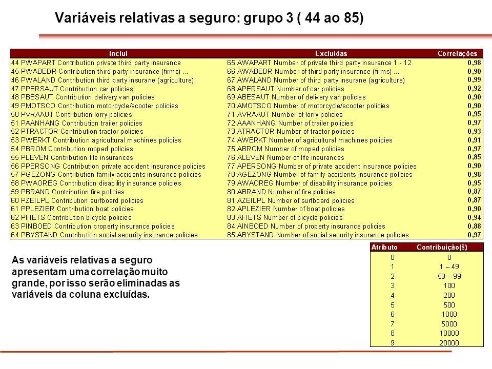 Variáveis relativas a seguro: grupo 3 ( 44 ao 85) As variáveis relativas a seguro apresentam uma correlação muito grande, por isso serão eliminadas as variáveis da coluna excluídas.