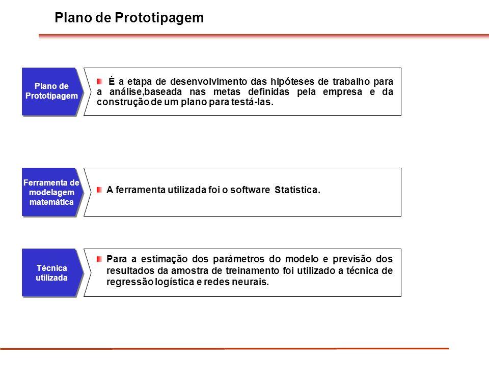 Plano de Prototipagem É a etapa de desenvolvimento das hipóteses de trabalho para a análise,baseada nas metas definidas pela empresa e da construção de um plano para testá-las.