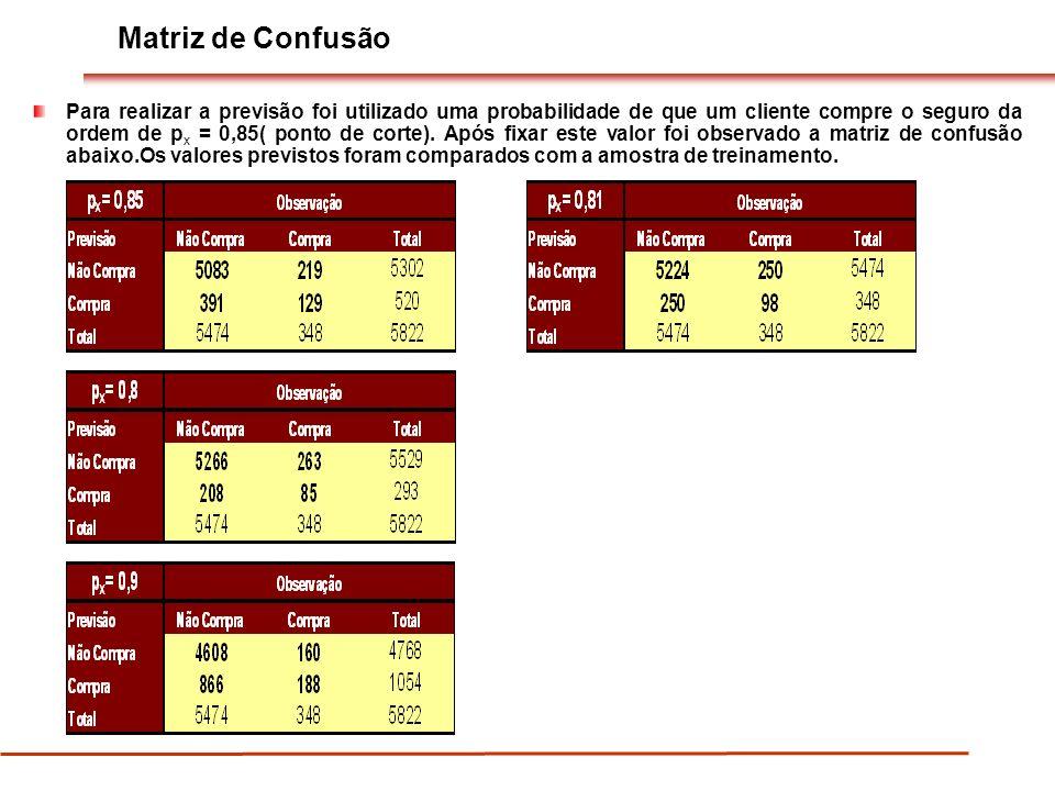 Matriz de Confusão Para realizar a previsão foi utilizado uma probabilidade de que um cliente compre o seguro da ordem de p x = 0,85( ponto de corte).
