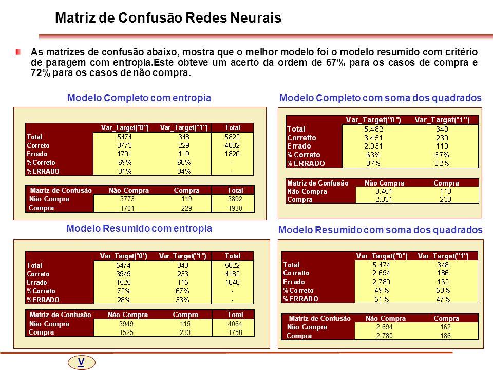 Matriz de Confusão Redes Neurais As matrizes de confusão abaixo, mostra que o melhor modelo foi o modelo resumido com critério de paragem com entropia.Este obteve um acerto da ordem de 67% para os casos de compra e 72% para os casos de não compra.