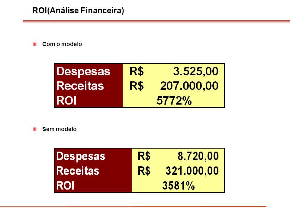 ROI(Análise Financeira) Com o modelo Sem modelo