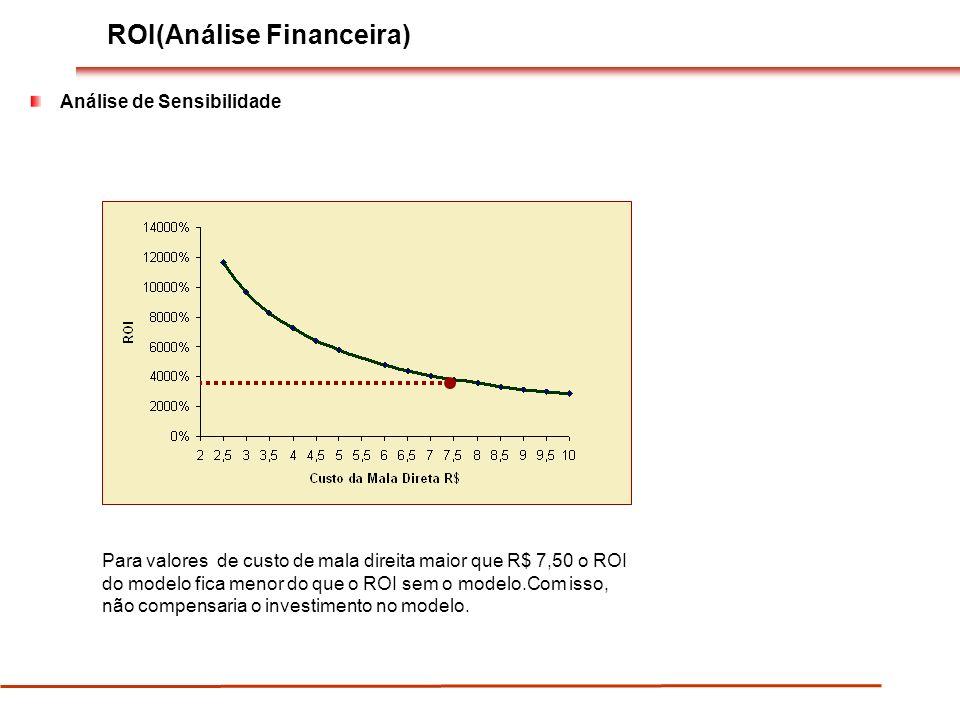 ROI(Análise Financeira) Análise de Sensibilidade Para valores de custo de mala direita maior que R$ 7,50 o ROI do modelo fica menor do que o ROI sem o