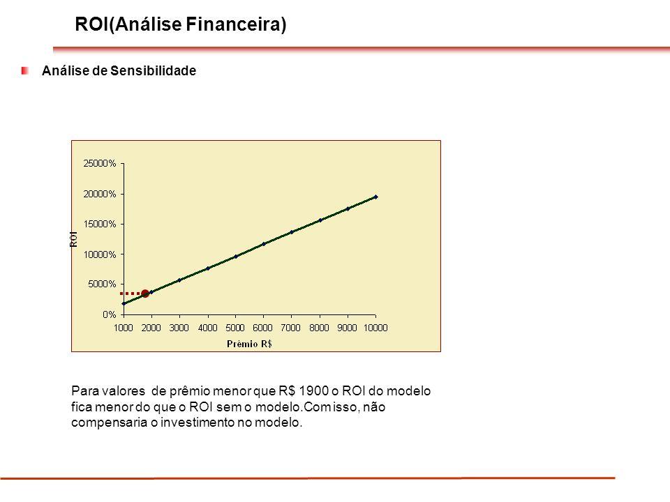 ROI(Análise Financeira) Análise de Sensibilidade Para valores de prêmio menor que R$ 1900 o ROI do modelo fica menor do que o ROI sem o modelo.Com isso, não compensaria o investimento no modelo.