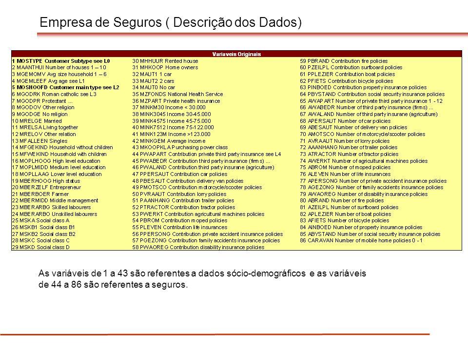 Empresa de Seguros ( Descrição dos Dados) As variáveis de 1 a 43 são referentes a dados sócio-demográficos e as variáveis de 44 a 86 são referentes a