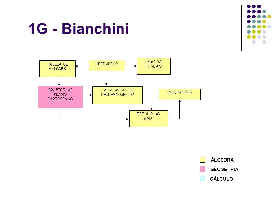 1G - Bianchini GRÁFICO NO PLANO CARTESIANO INEQUAÇÕES CRESCIMENTO E DECRESCIMENTO DEFINIÇÃO ESTUDO DO SINAL ZERO DA FUNÇÃO TABELA DE VALORES ÁLGEBRA G