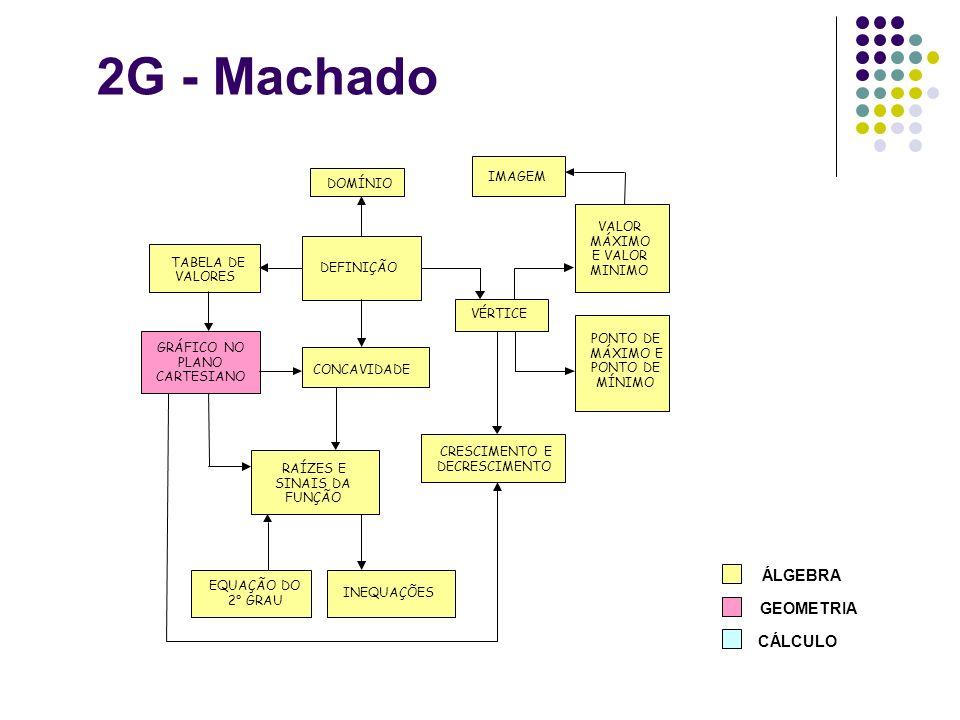2G - Machado DEFINIÇÃO CONCAVIDADE PONTO DE MÁXIMO E PONTO DE MÍNIMO GRÁFICO NO PLANO CARTESIANO IMAGEM CRESCIMENTO E DECRESCIMENTO TABELA DE VALORES