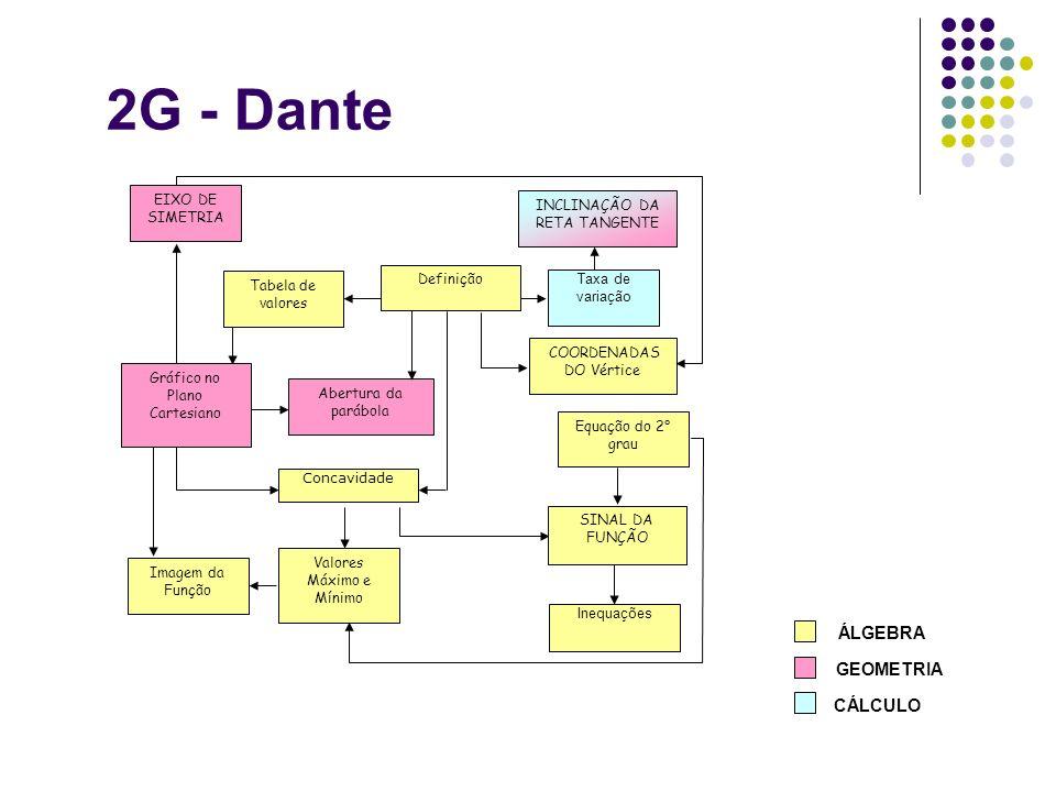 2G - Dante Equação do 2° grau Imagem da Função COORDENADAS DO Vértice Valores Máximo e Mínimo Inequações Abertura da parábola INCLINAÇÃO DA RETA TANGE